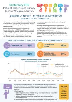 In-Patient Experience Survey Report Nov 20 - Feb 21